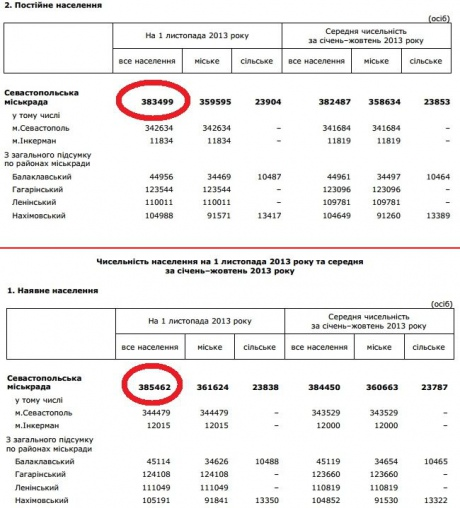 e2e8d01-statistica-sevastopol.jpg.pagespeed.ce._0Y5Y7qBXC