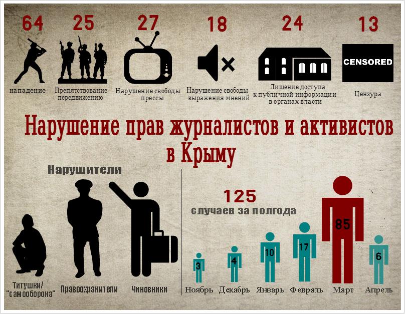 Нарушения прав журналистов в Крыму