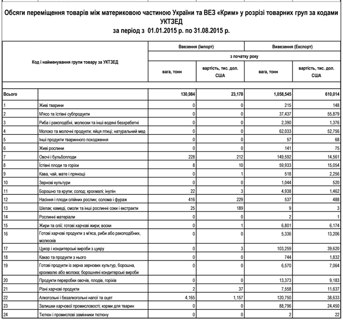 tovary_v_krym_01.01.15-31.08.15_gfs_tablica_1