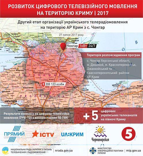 ВКрыму будут вещать 5 украинских каналов