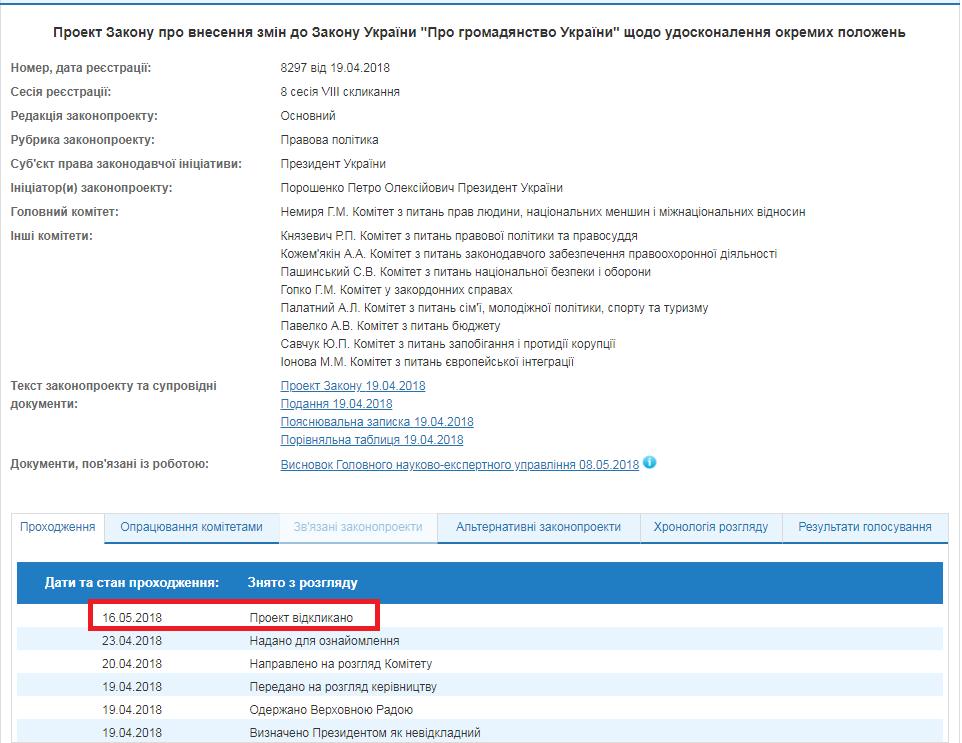 Порошенко отозвал законодательный проект  олишении гражданства жителей Крыма