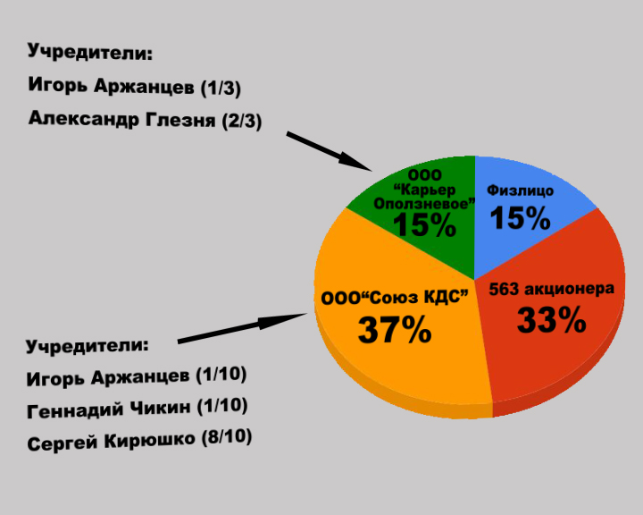 «Юждорстрой» и «Крымавтодор»: Симбиоз или паразитизм?   dia2